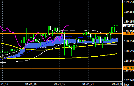 fxEURJPY150624END