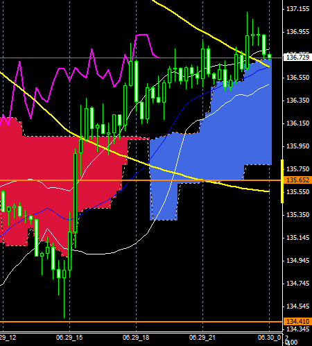 fxEURJPY150629END