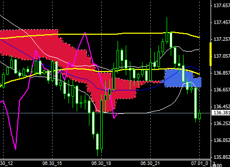 FXEURJPY150630END