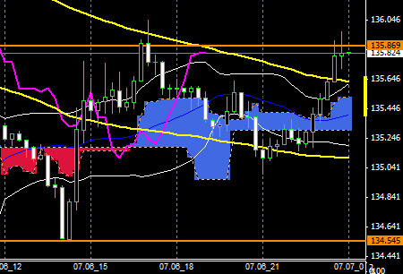 FXEURJPY150706END