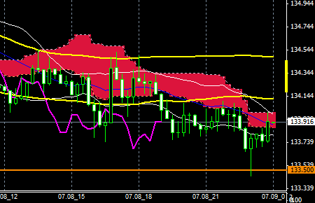 FXEURJPY150708END