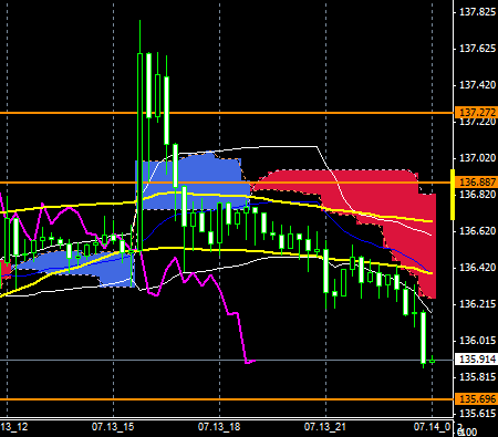 fxEURJPY150713END