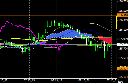 fxEURJPY150715end
