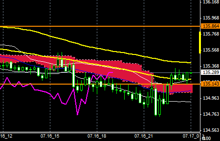 FxEURJPY150716END
