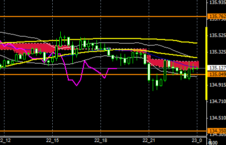 FXEURJPY150722END