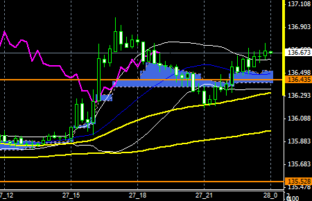 fxEURJPY150727END
