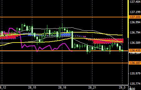 FXEURJPY150728END