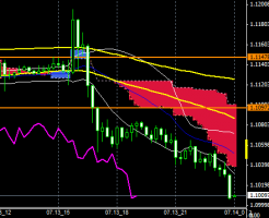 fxEURUSD150713END
