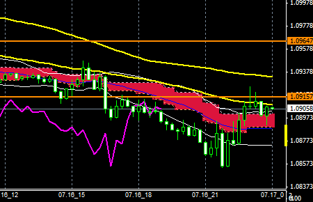 fxEURUSD150716END