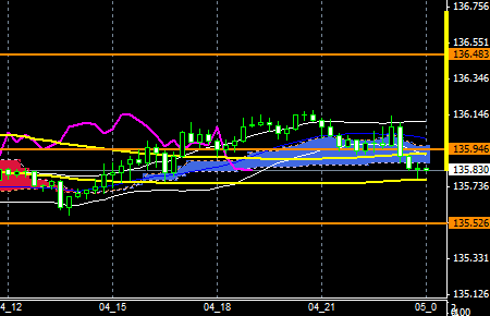 FXEURJPY150804END