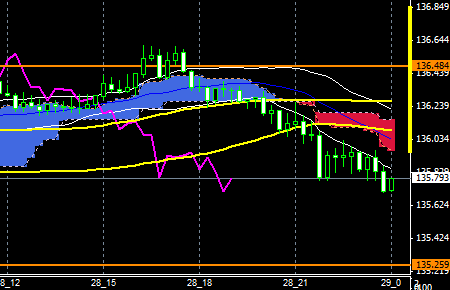 FXEURJPY150828END