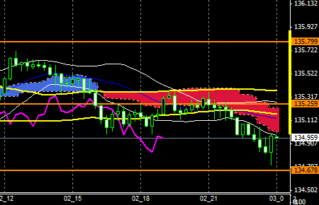 fxEURJPY150902END