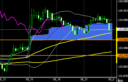 fxEURJPY150908end