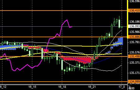 FXEURJPY150916END