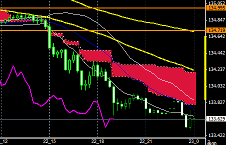 fxEURJPY150922END