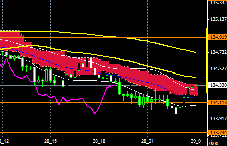 FXEURJPY150928end