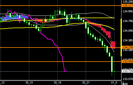 fxEURJPY150930END