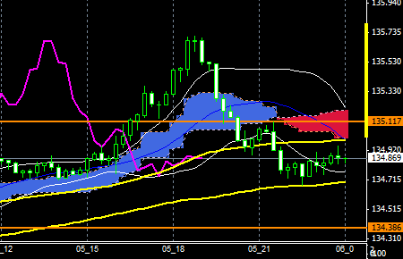 FXEURJPY151005END
