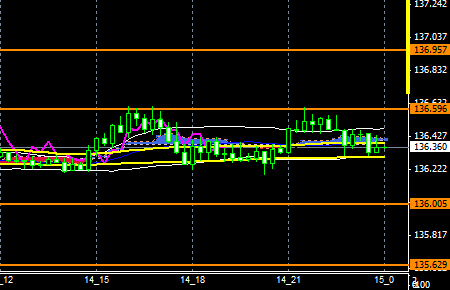 FXEURJPY151014END