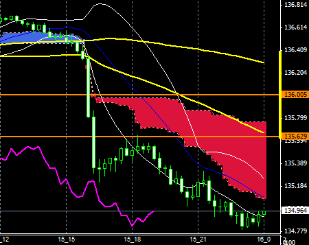 fxEURJPY151015END