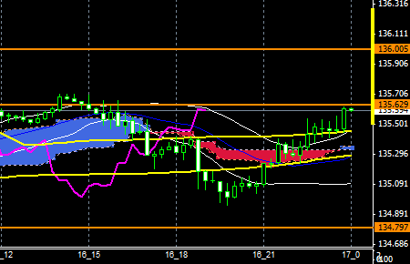 fxEURJPY151016END