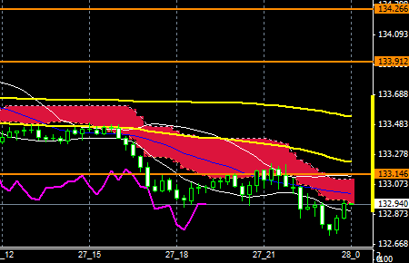 fxEURJPY151027END