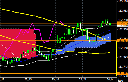 FXEURJPY151029END
