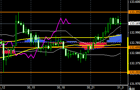 FXEURJPY151030end
