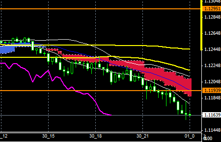 fxEURUSD150930END