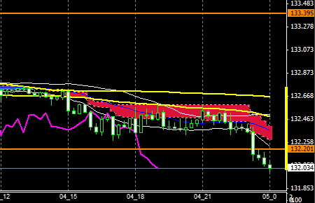 fxEURJPY151104END