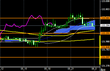 fxEURJPY151105END