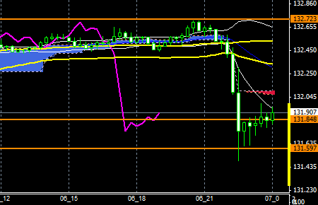 FXEURJPY151106END