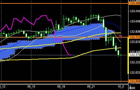 FXEURJPY151109end