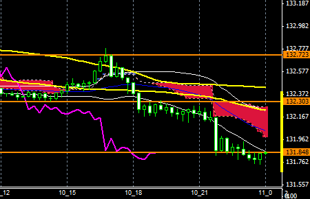 fxEURJPY151110END