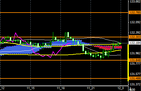 fxEURJPY151111END