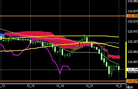 fxEURJPY151113END
