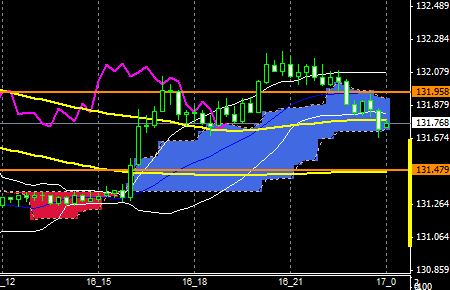 FXEURJPY151116END
