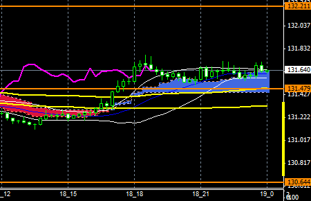 fxEURJPY151118END