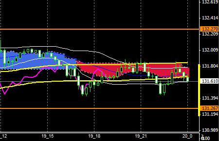 FXEURJPY151119end