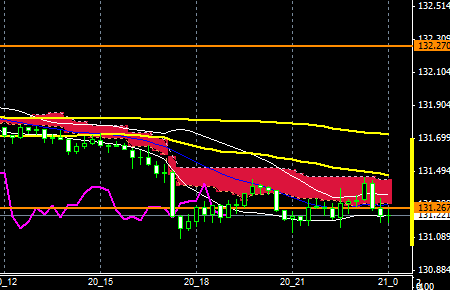 fxEURJPY151120END