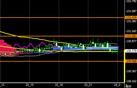 FXEURJPY151123END