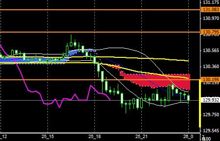 fxEURJPY151125END
