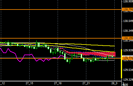 FXEURJPY151127END
