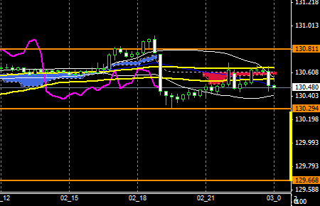 fxEURJPY151202END