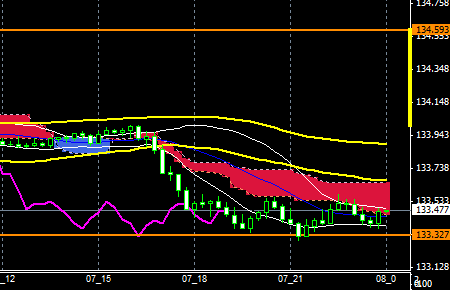 fxEURJPY151207END