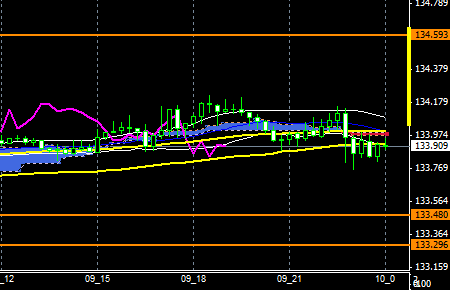 fxEURJPY151209end