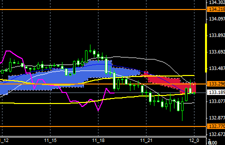 FXEURJPY151211END
