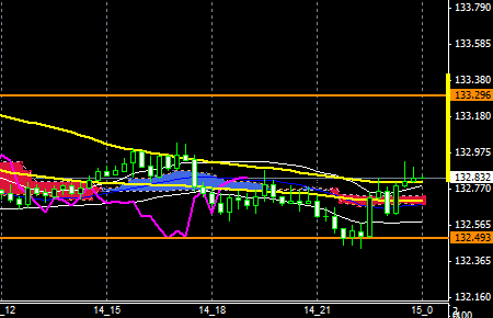 fxEURJPY151214END