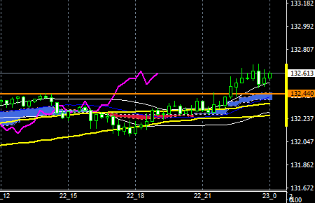 fxEURJPY151222END
