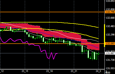 FXEURJPY151223END